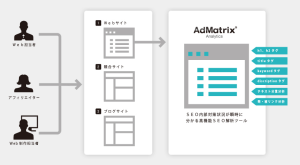 高性能SEOツール AdMatrix Analytics